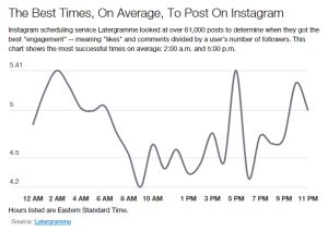 Waktu-terbaik-untuk-post-di-Instagram