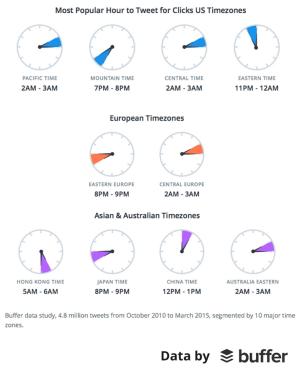 Waktu-yang-optimal-untuk-tweet